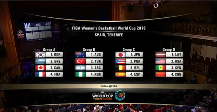 Παγκόσμιο Γυναικών: Γαλλία, Καναδάς, Κορέα οι αντίπαλοι της Εθνικής